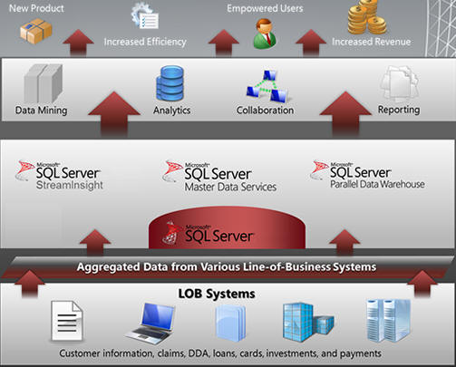 Data warehouse and business intelligence architecture